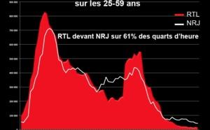 Audience : RTL persiste et signe