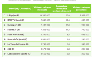 Les Français toujours plus connectés au Web