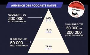 Les écoutes de podcast natif accélèrent avec 74% de croissance