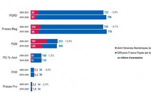 ACPM : l'audience de la presse française