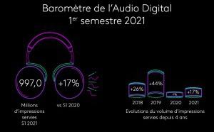 Quelle activité publicitaire pour l'audio digital ?