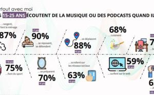 L'impact de l'audio dans la sphère publicitaire