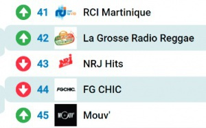Le MAG 136 - les radios les plus écoutées sur Radioline