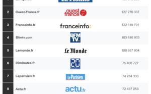 ACPM : l'audience des sites et des applications