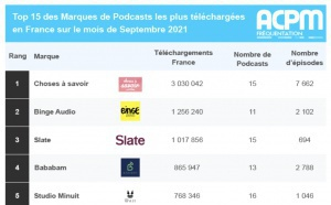 ACPM : plus de 15 millions de podcasts écoutés en septembre