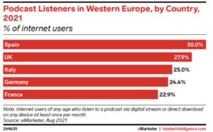 L'écoute de podcasts gagne en popularité en Europe