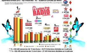 Diagramme exclusif LLP/RCS GSelector 4 - TOP 5 Musicales en Lundi-Vendredi - 126 000 Radio Septembre-Octobre 2013