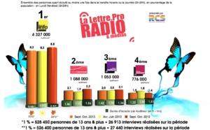 Diagramme exclusif LLP/RCS GSelector 4 - TOP 5 Thématiques en Lundi-Vendredi - 126 000 Radio Septembre-Octobre 2013