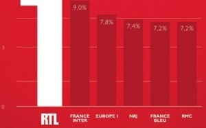 RTL : seule radio à réaliser une PDA à 2 chiffres