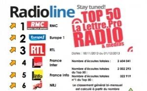 Premier classement Top50 La Lettre Pro Radioline