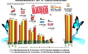 Diagramme exclusif LLP/RCS GSelector 4 - TOP 5 toutes radios en Lundi-Vendredi - 126 000 Radio Novembre-Décembre 2013