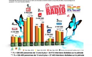 Diagramme exclusif LLP/RCS GSelector 4 - TOP 5 Généralistes en Lundi-Vendredi - 126 000 Radio Novembre-Décembre 2013