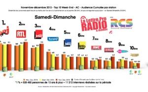 Diagramme exclusif LLP/RCS GSelector 4 - TOP 10 toutes radios Samedi-Dimanche - 126 000 Radio Novembre-Décembre 2013