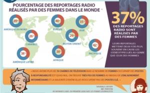 C'est la journée mondiale de la radio