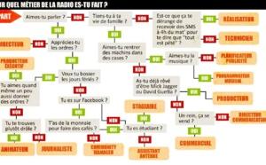 Pour quel métier de la radio êtes-vous fait ?
