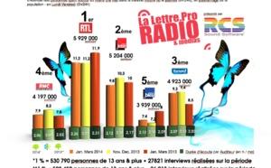Diagramme exclusif LLP/RCS GSelector 4 - TOP 5 Généralistes en Lundi-Vendredi - 126 000 Radio Janvier-Mars 2014