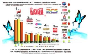 Diagramme exclusif LLP/RCS GSelector 4 - TOP 5 Musicales en Lundi-Vendredi - 126 000 Radio Janvier-Mars 2014