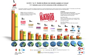 Top 10 des webradios les plus écoutées - OJD avril 2014