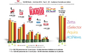 Diagramme exclusif LLP/RCS GSelector 4 - TOP 5 toutes radios confondues en Lundi-Vendredi - 126 000 Radio Avril-Juin 2014