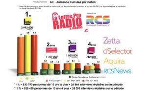 Diagramme exclusif LLP/RCS GSelector 4 - TOP 5 radios Thématiques en Lundi-Vendredi - 126 000 Radio Avril-Juin 2014