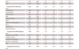 Les résultats de la 126 000 IDF