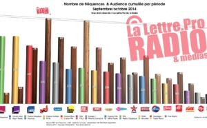 126 000 Radio - L'audience dépend-elle du nombre de fréquences?