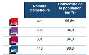 2 392 fréquences pour les radios de Radio France