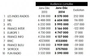 8 570 000 auditeurs écoutent Les Indés Radios