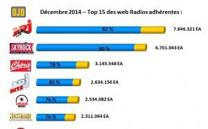 Top 15 des webradios les plus écoutées