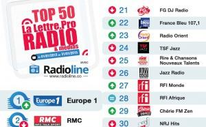 Top 50 La Lettre Pro - Radioline de janvier 2015
