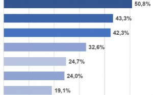 19.1% des mobinautes écoutent la radio sur une tablette