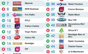 Top 50 La Lettre Pro - Radioline de février 2015