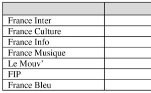 Combien coûte une heure produite à Radio France ?