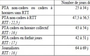 Radio France : jusqu'à 14 semaines de congés par an