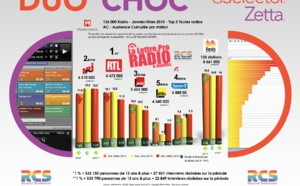 TOP 5 toutes radios - Diagramme exclusif LLP/RCS GSelector-Zetta - Janvier-Mars 2015