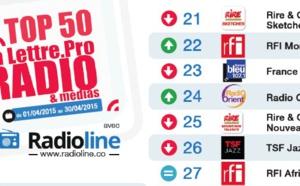Top 50 La Lettre Pro - Radioline d'avril 2015