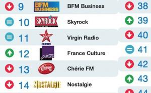 Le Mag 69 -Top 50 La Lettre Pro - Radioline de mai 2015