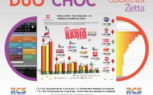 TOP 5 Musicales - Diagramme exclusif LLP/RCS GSelector-Zetta - Avril-Juin 2015