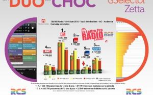 TOP 5 Généralistes - Diagramme exclusif LLP/RCS GSelector-Zetta - Avril-Juin 2015