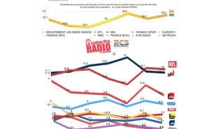 TOP 10 toutes radios sur 4 ans - Diagramme exclusif LLP/RCS GSelector-Zetta - Avril-Juin 2015 - 126 000 Radio