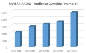 Nouvelle audience record pour Riviera Radio