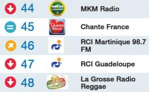 Top 50 La Lettre Pro - Radioline de juillet 2015