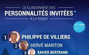 #RadiolineInsights : le classement des personnalités invitées à la radio