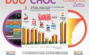 Diagramme exclusif LLP/RCS GSelector 4 - TOP 5 toutes radios confondues en Lundi-Vendredi - 126 000 Radio Septembre-Octobre 2015