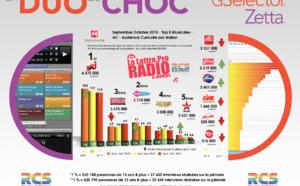 Diagramme exclusif LLP/RCS GSelector 4 - TOP 5 radios Musicales en Lundi-Vendredi - 126 000 Septembre-Octobre 2015
