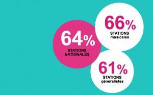 Indés Radios : le bon taux d'engagement des auditeurs