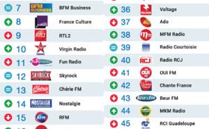 Top 50 La Lettre Pro - Radioline de Octobre 2015