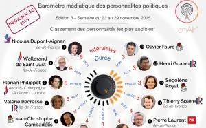 Le baromètre médiatique des personnalités politiques