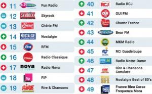 Le MAG 73 - Top 50 La Lettre Pro - Radioline de Octobre 2015