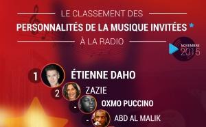 Le classement des personnalités de la musique invitées à la radio